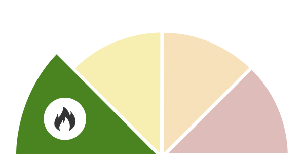 Fire Rating Pie Chart